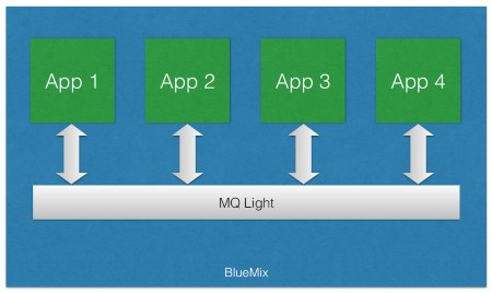 mqlight on Bluemix